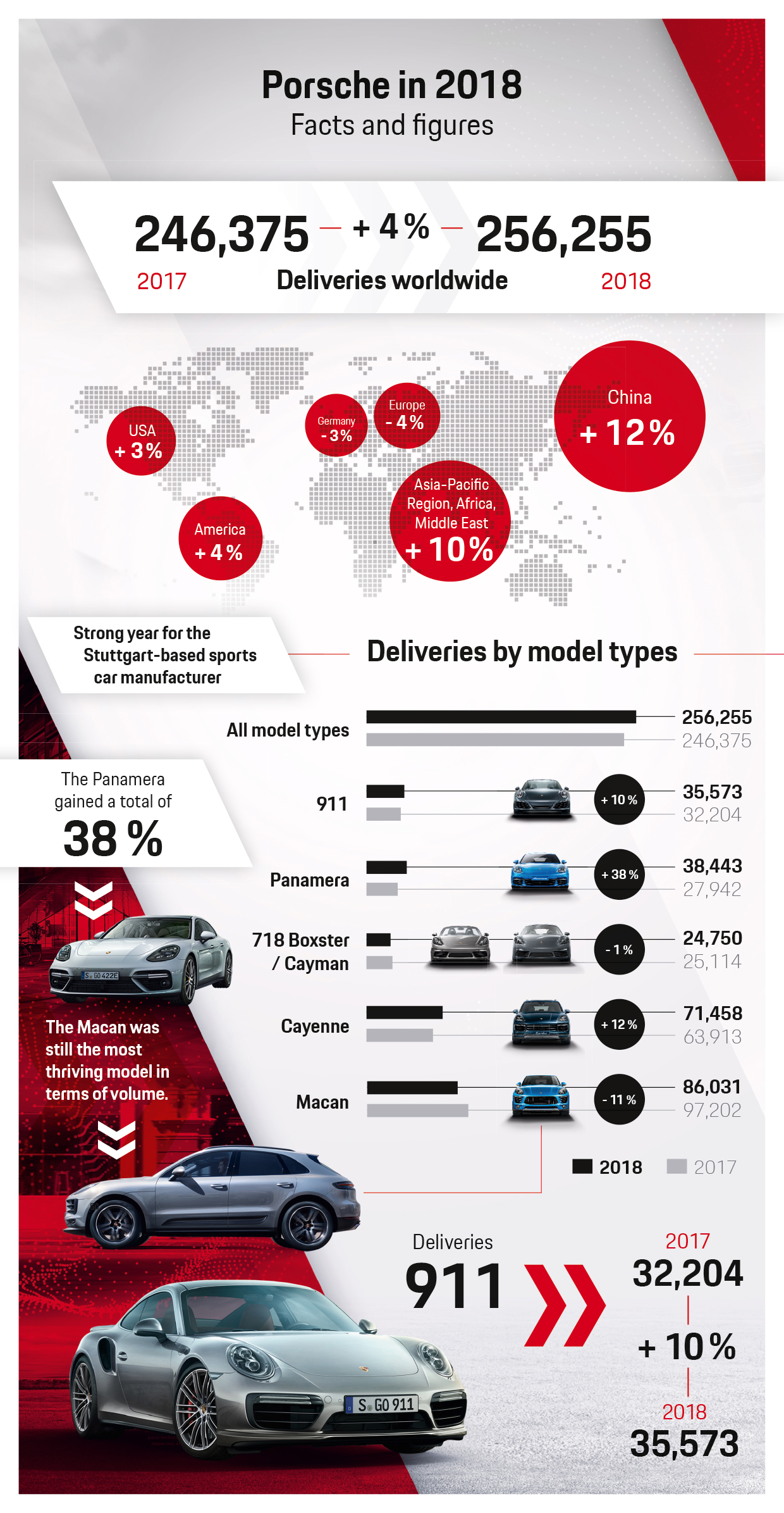 Infographic: Porsche with new peak in deliveries, 1/10/2019, PAG