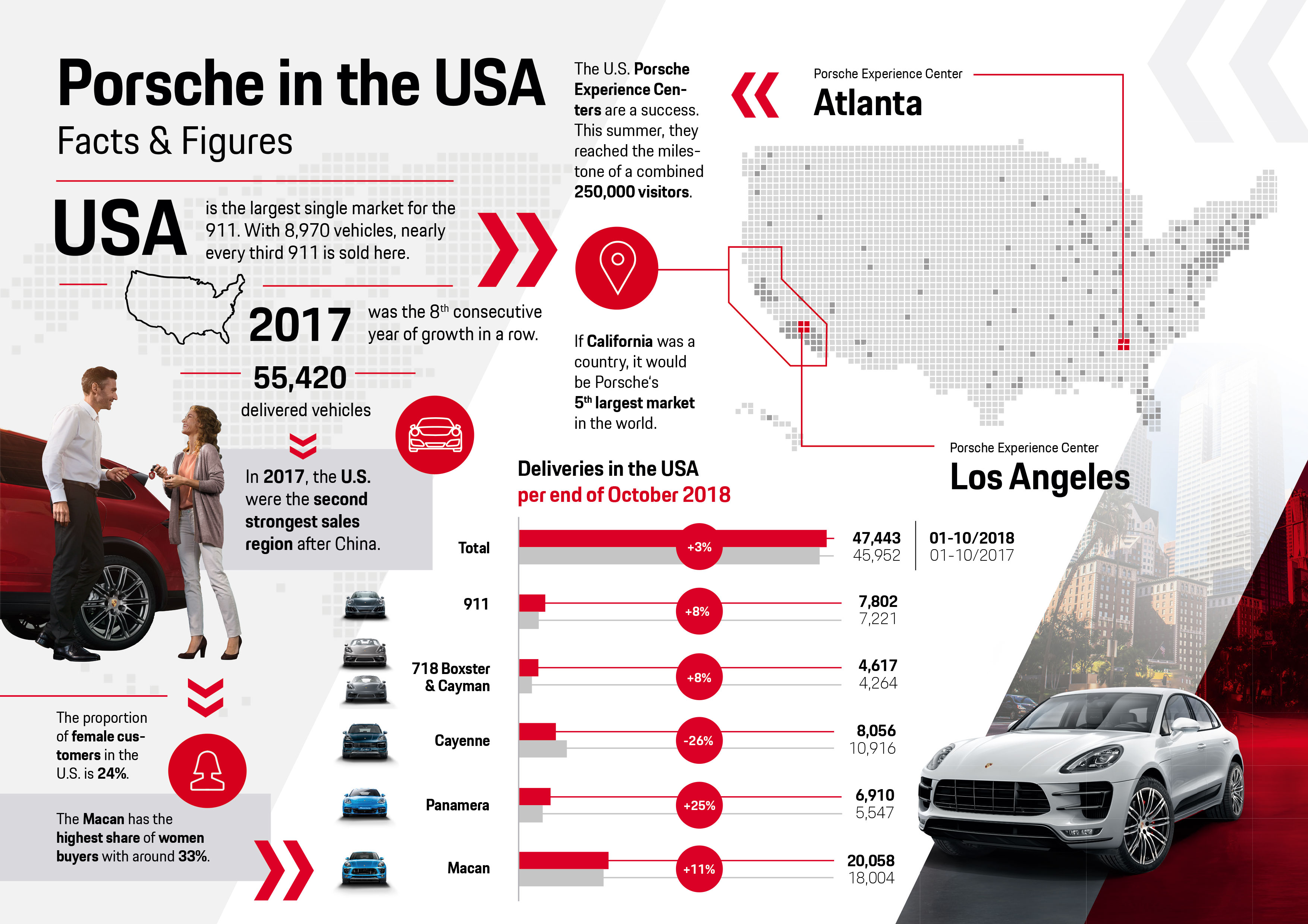 Porsche in the USA, infographic, 2018, Porsche AG