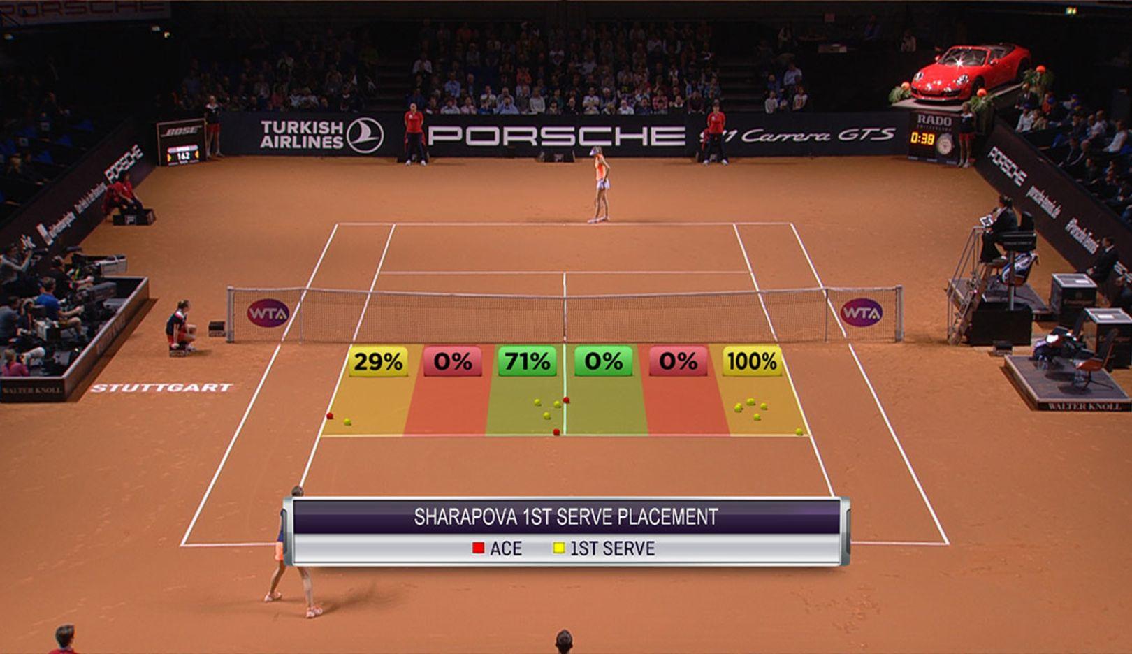 Digital match analysis, 2018, Porsche AG