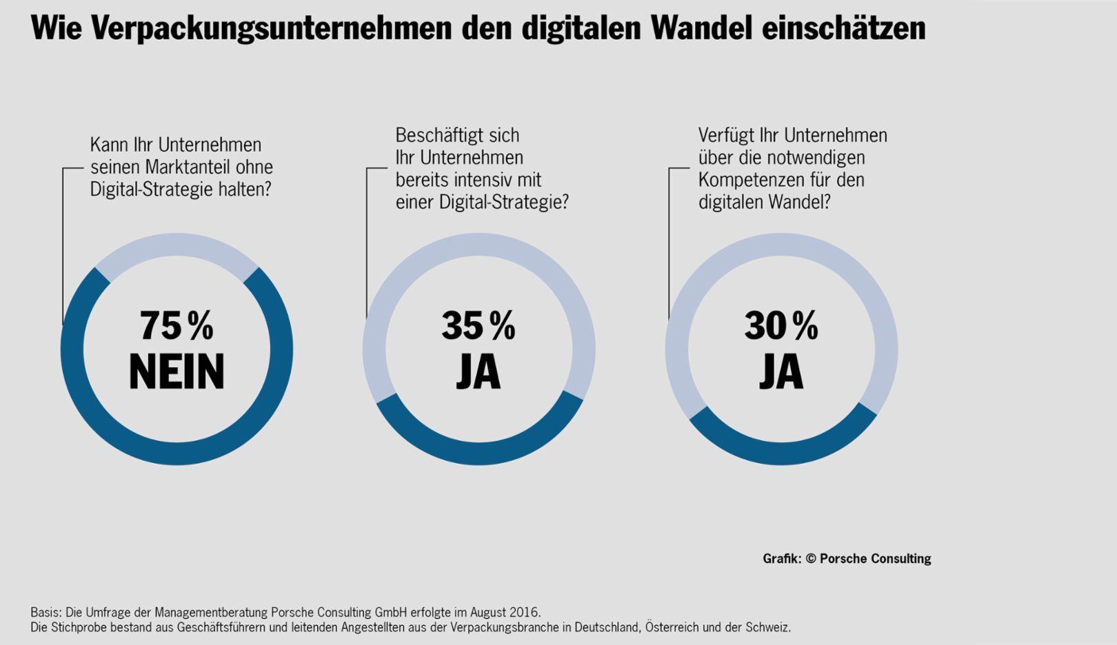 Studie: Wie digital ist die Verpackungsbranche?, 2016, Porsche Consulting GmbH