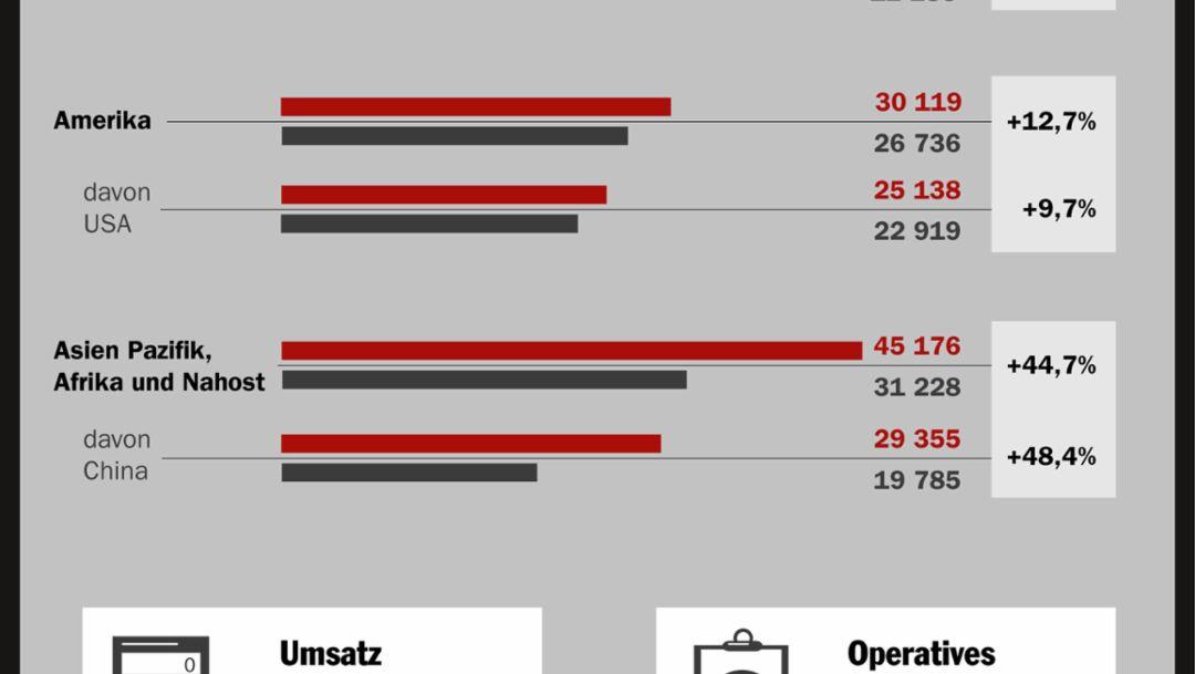 Porsche im ersten Geschäftshalbjahr 2015, 2015, Porsche AG