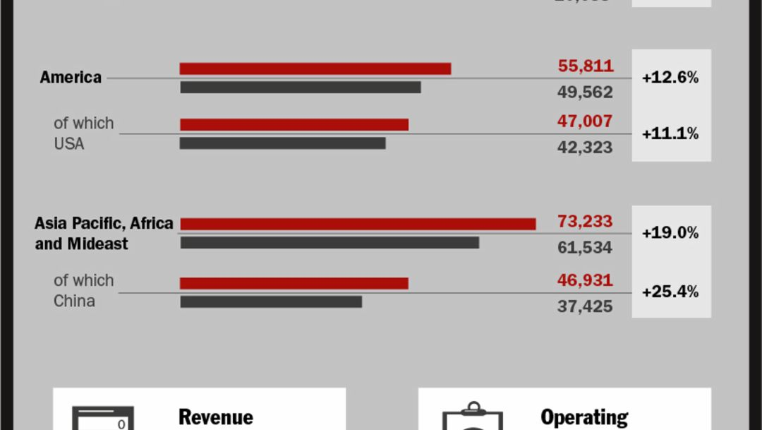Fiscal year 2014, infographics, Porsche AG