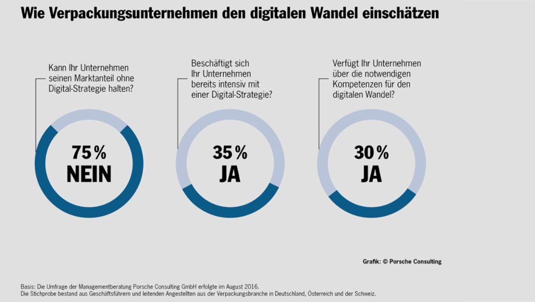 Digitaler Wandel in der Verpackungsbranche