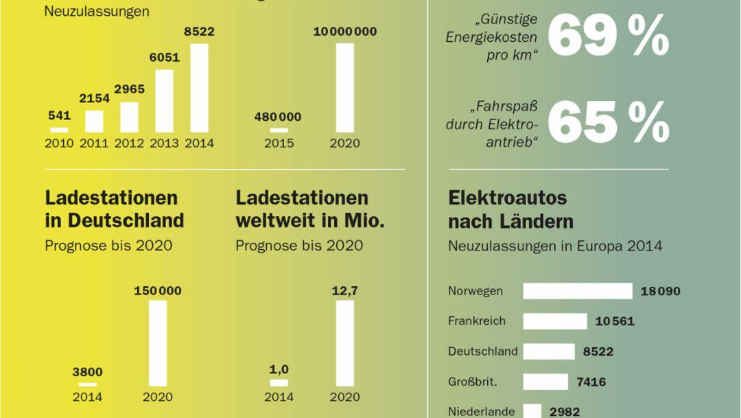 Infografik: Elektromobilität weltweit auf dem Vormarsch, 2016, Porsche AG