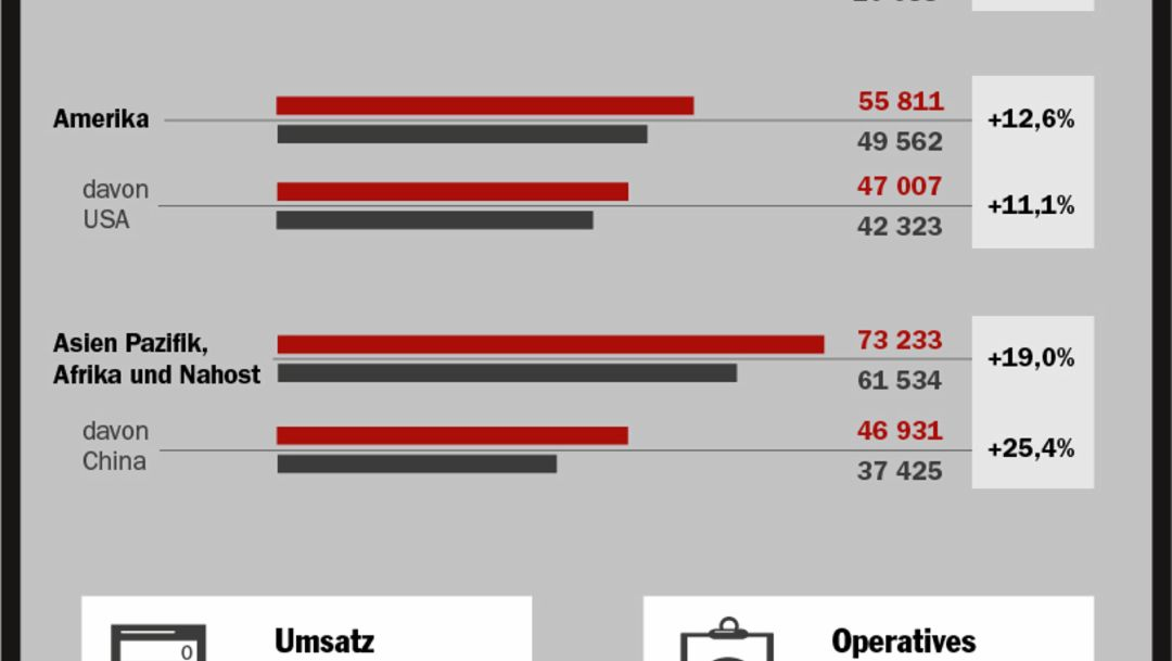 Geschäftsjahr 2014, Infografik, Porsche AG