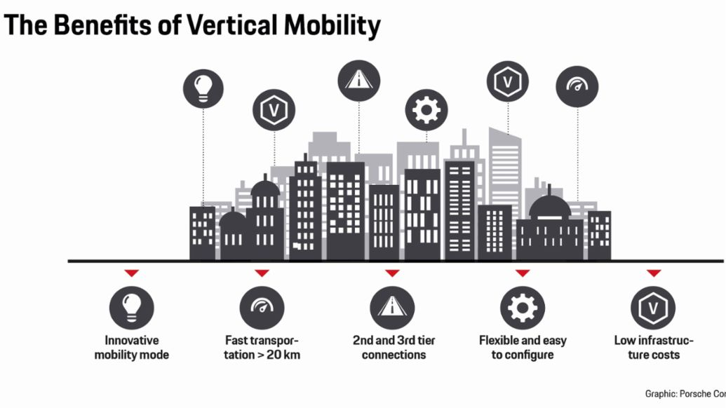 Air taxi - these are the advantages, infographic, 2019, Porsche AG