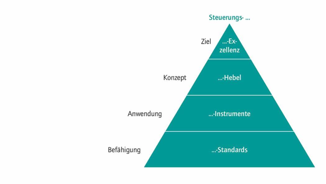 Aufbau Steuerungssystem, 2016, Porsche Consulting GmbH