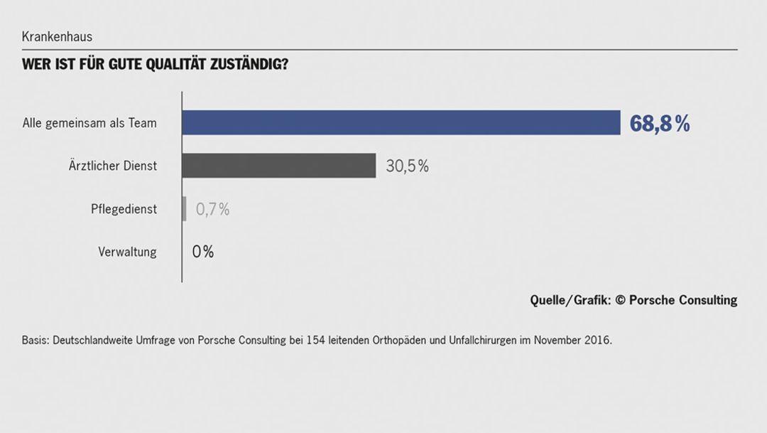 Deutschlandweite Online-Umfrage, 2017, Porsche Consulting GmbH