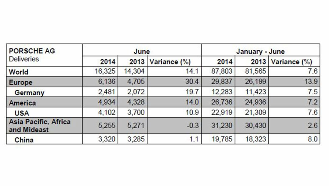 Deliveries Porsche AG, January - June 2013 / 2014, 2014, Porsche AG