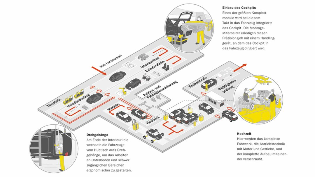 Werk Leipzig, Montage, Infografik, 2014, Leipzig, Porsche AG