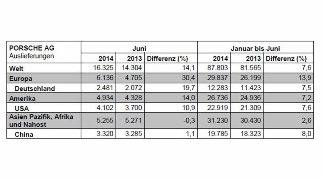 Auslieferung Porsche AG, Januar - Juni 2013 / 2014, 2014, Porsche AG