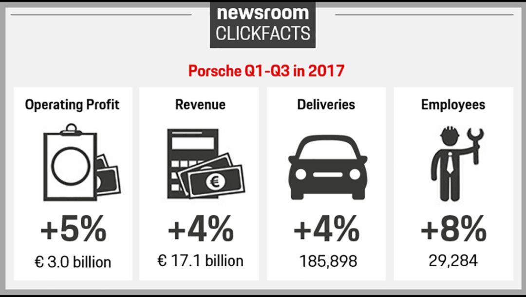 Porsche Q1-Q3, 2017, Porsche AG