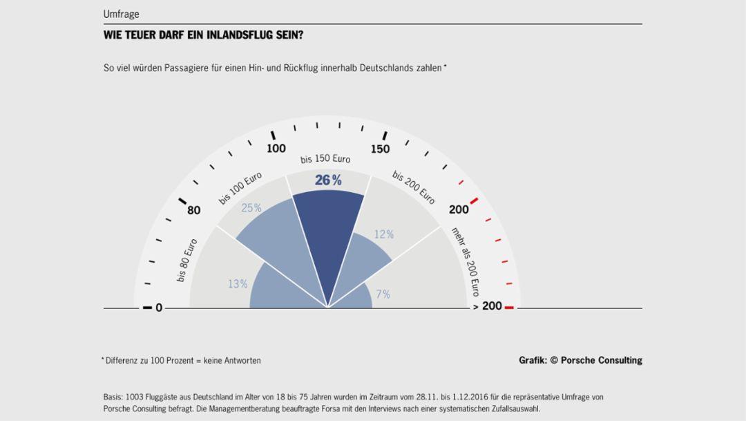Wie teuer darf ein Inlandsflug sein?, Umfrage, 2016, Porsche Consulting