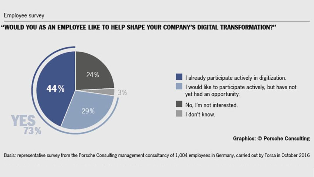 Survey Digitization, 2016, Porsche Consulting GmbH