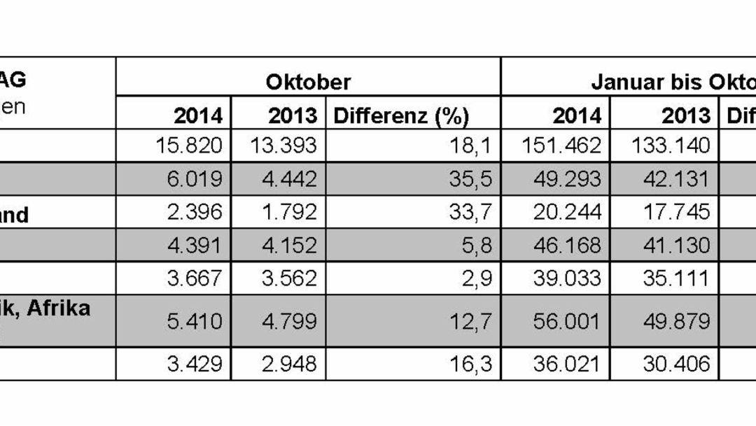 Porsche-Auslieferungen, Januar - Oktober 2014, Porsche AG