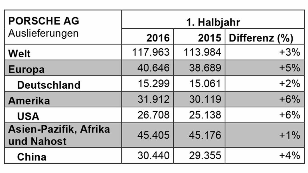 Auslieferungen erstes Halbjahr 2016, Porsche AG