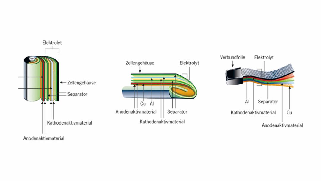 Various designs of lithium-ion cells: A Cylindrical cell, B Prismatic cell, C Pouch cell. The cells were manufactured by VW-VM Forschungsgesellschaft mbH & Co. KG, a joint venture of Volkswagen AG and VARTA Microbattery GmbH.