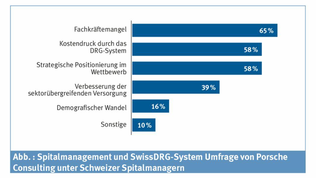 Umfrage: Schweizer Spitalmanager zu den größten Herausforderungen, 2016, Porsche Consulting GmbH
