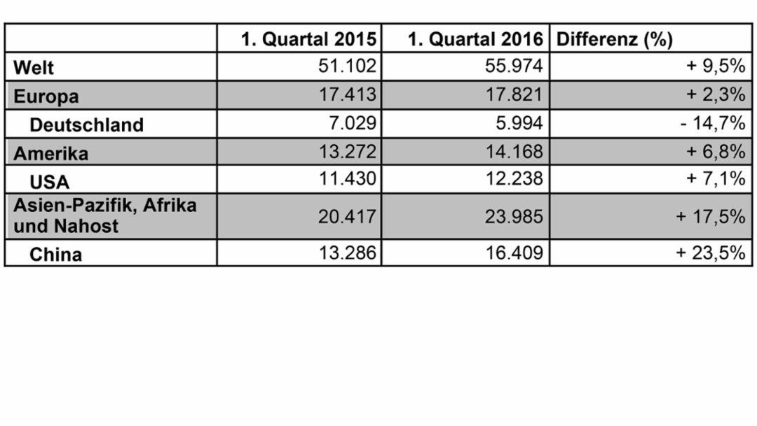Tabelle Auslieferungen 1. Quartal 2016, Porsche AG