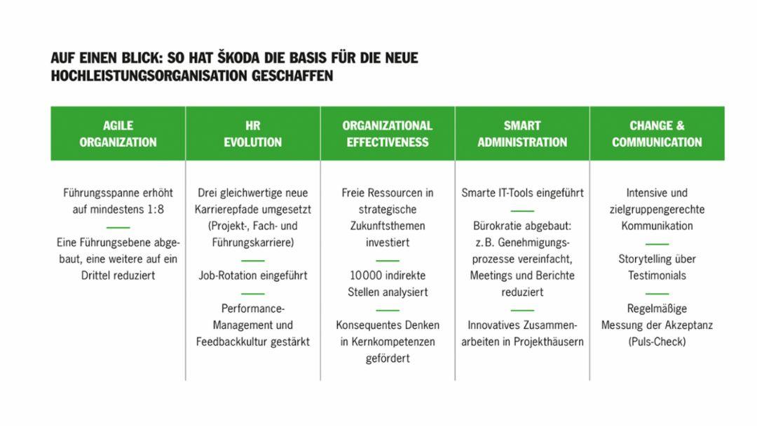 Die Elemente der Hochleistungsorganisation von ŠKODA auf einen Blick. Foto: Porsche Consulting