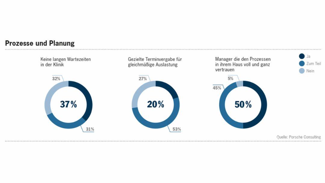 Prozesse und Planung: Bei der Umsetzung effizienter Abläufe gibt es noch deutliche Defizite, 2016, Porsche Consulting GmbH