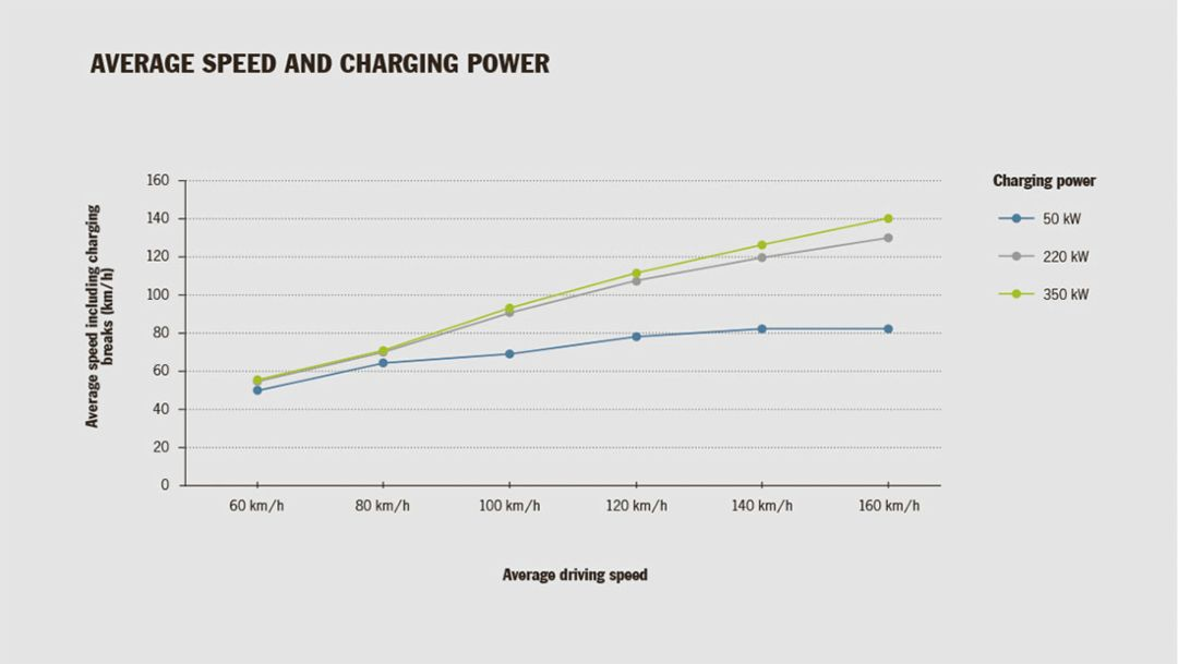 Average speed and charging power, Mission E, 2016, Porsche AG