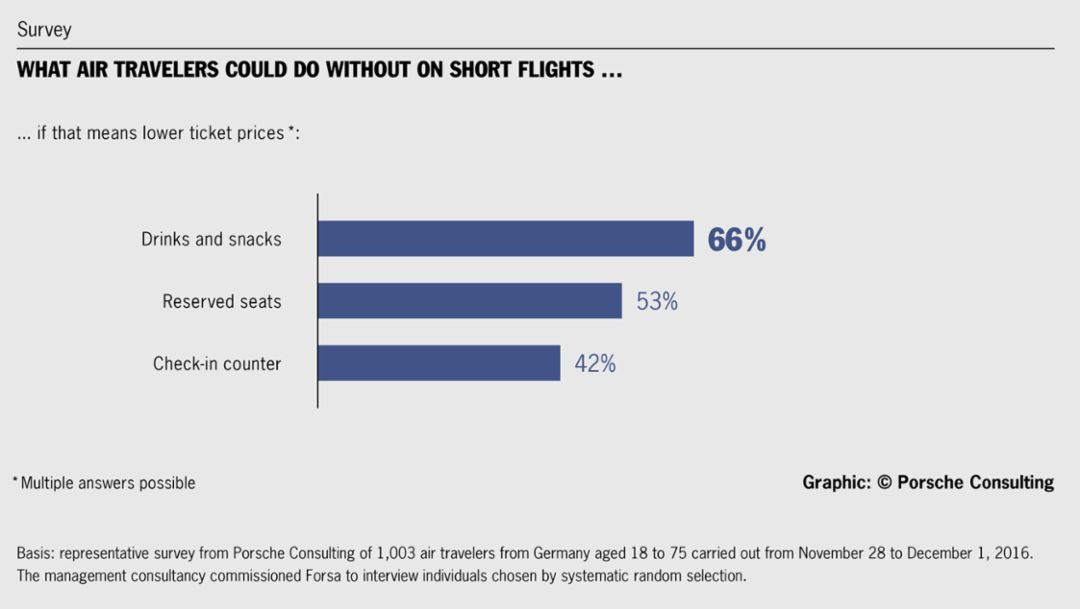 What air travelers could do without on short flights, survey, 2016, Porsche Consulting