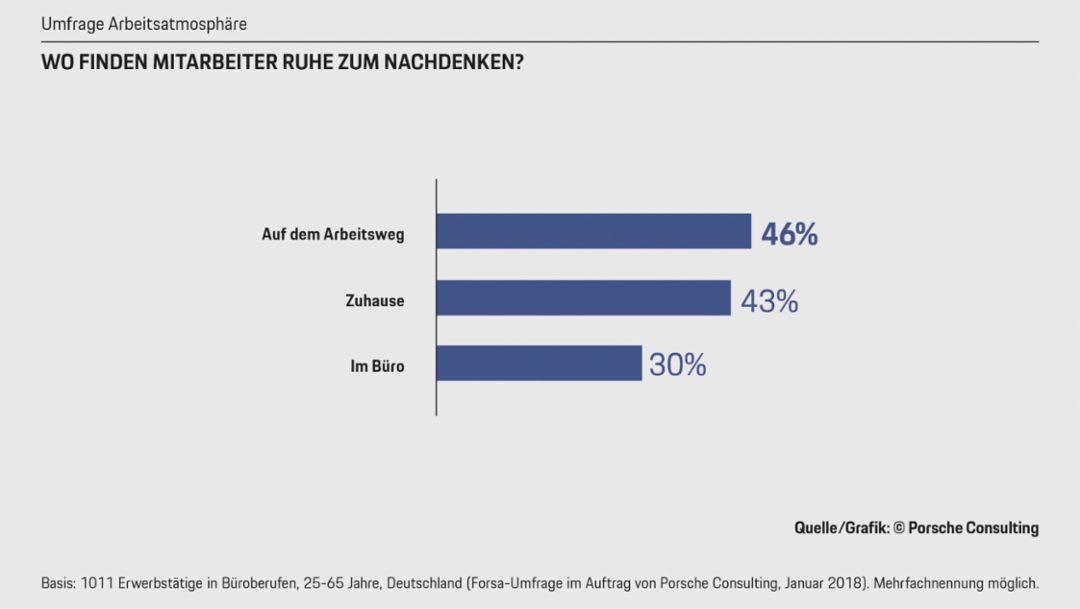 Umfrageergebnisse, 2018, Porsche Consulting