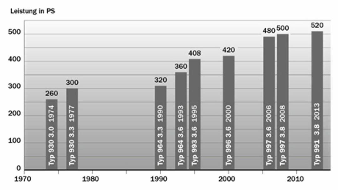 Leistungsentwicklung, 911 Turbo, 1970 bis 2013, 2014, Porsche AG