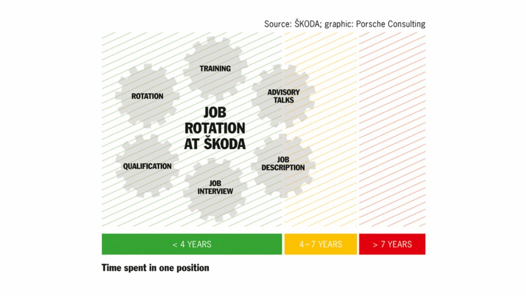 Six elements of development options for employees. Graphic: Porsche Consulting