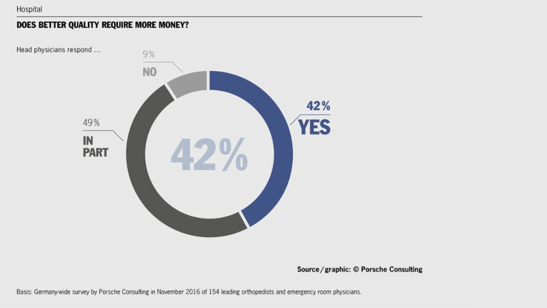 Germany-wide online survey, 2017, Porsche Consulting GmbH