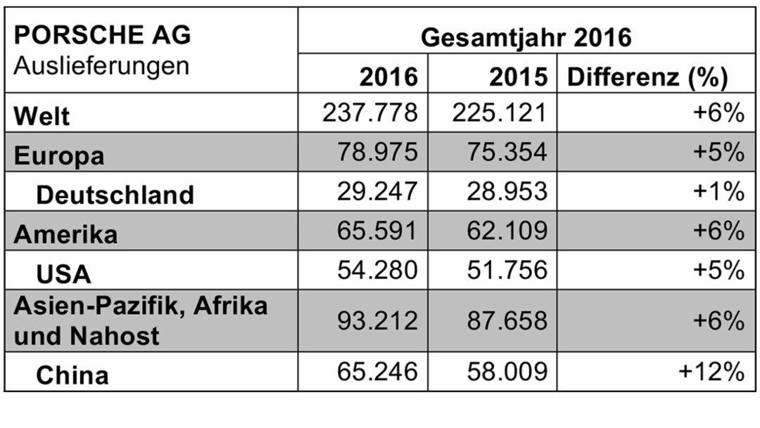 Auslieferungen 2016, Porsche AG