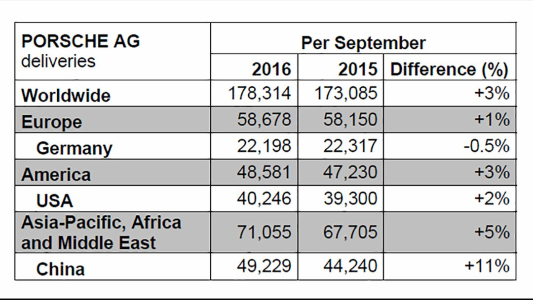 Deliveries quarter three of 2016, Porsche AG