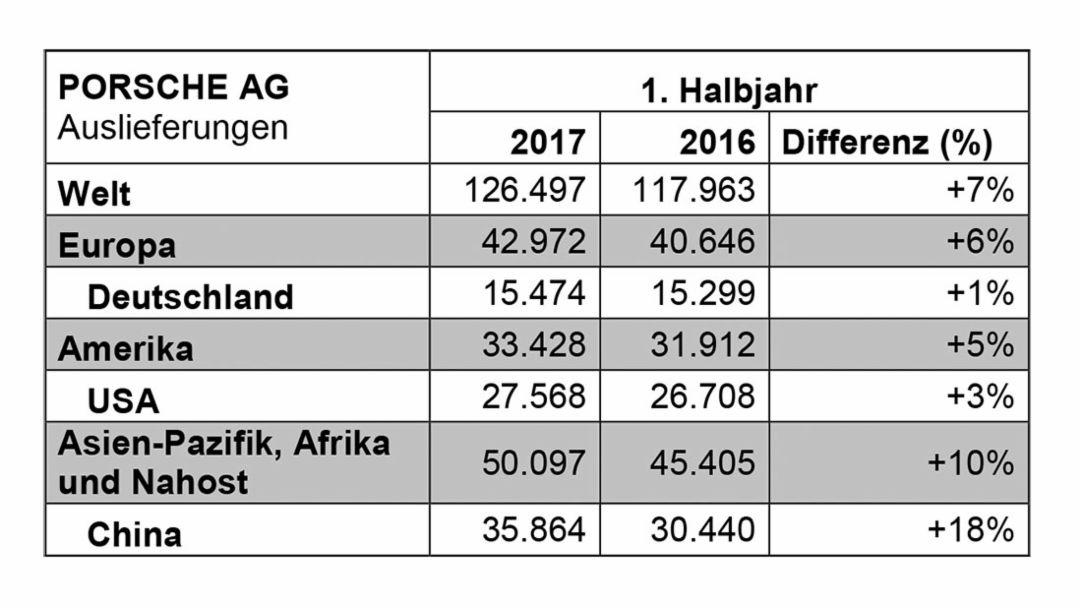 Auslieferungen, 1.Halbjahr, 2017, Porsche AG