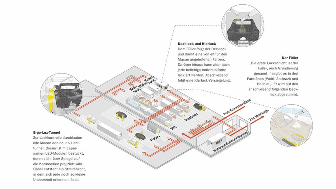 Werk Leipzig, Lackiererei, Infografik, 2014, Leipzig, Porsche AG