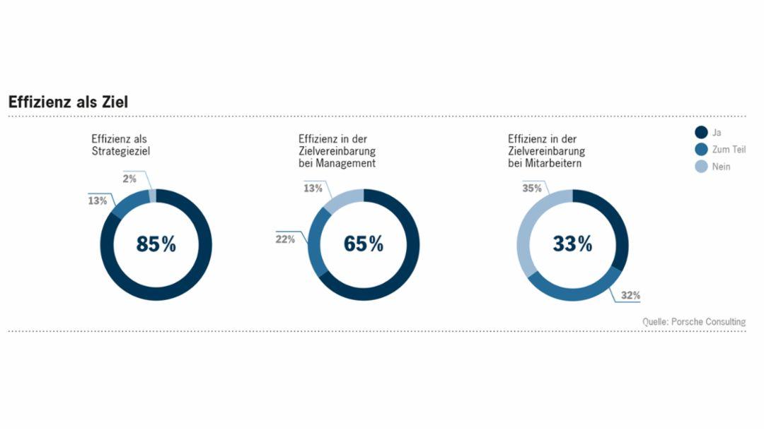 Effizienz als Ziel: Verankerung in der Strategie und in Zielvereinbarungen von Managern und Mitarbeitern, 2016, Porsche Consulting GmbH
