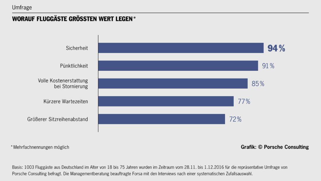 Worauf Fluggäste größten Wert legen, Umfrage, 2016, Porsche Consulting