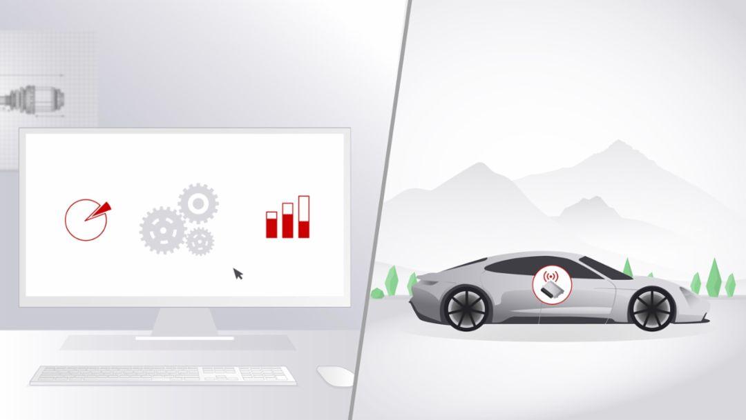Datengetriebene Entwicklung, 2019, Porsche AG