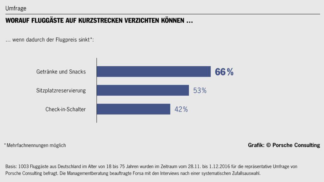 Worauf Fluggäste auf Kurzstrecken verzichten können, Umfrage, 2016, Porsche Consulting