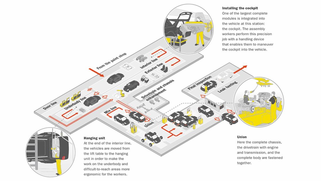 Infographics Leipzig plant – assembly