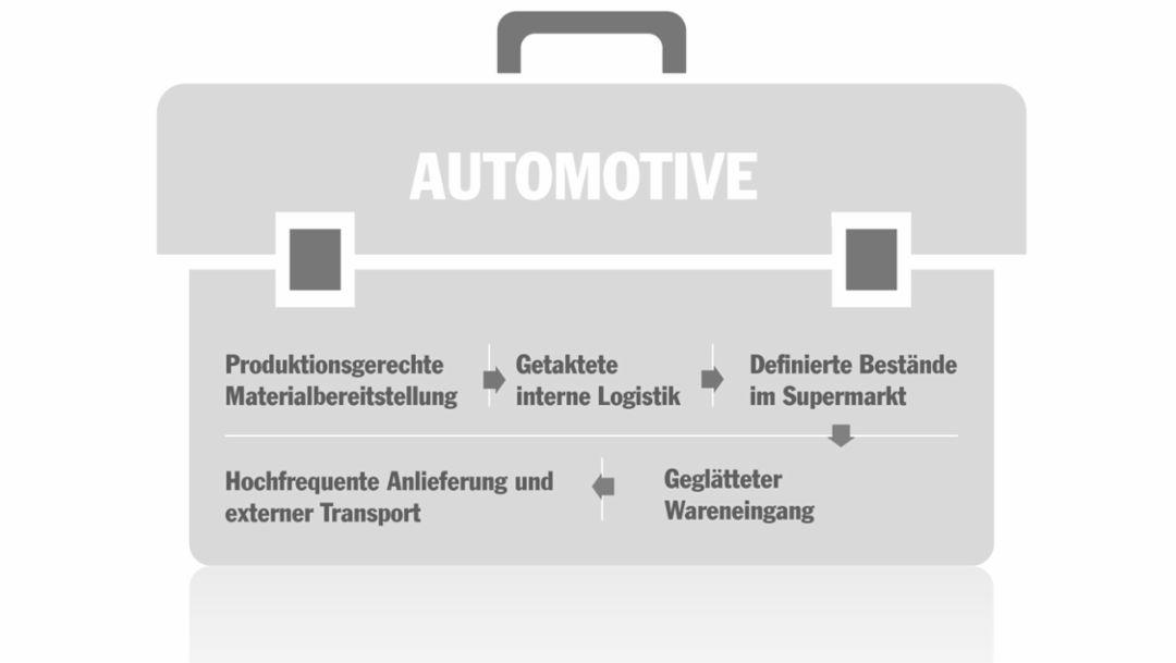 """""""Werkzeugkasten"""", 2016, Porsche Consulting GmbH"""