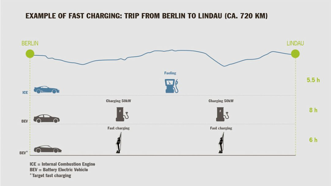 Example of fast charging: trip from Berlin to Lindau, Mission E, 2016, Porsche AG