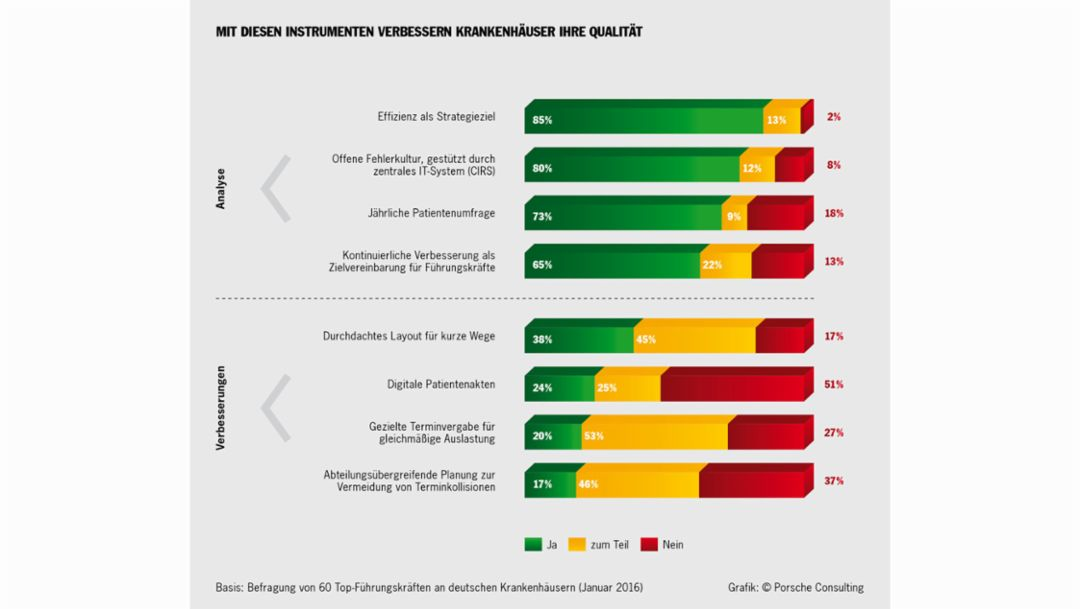 Grafik zur Studie Lean Hospital Management, 2016, Porsche Consulting GmbH