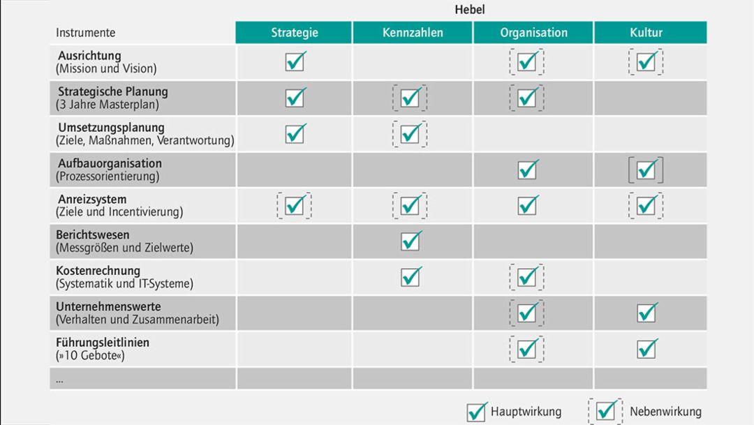 Instrumente Steuerungssystem, 2016, Porsche Consulting GmbH