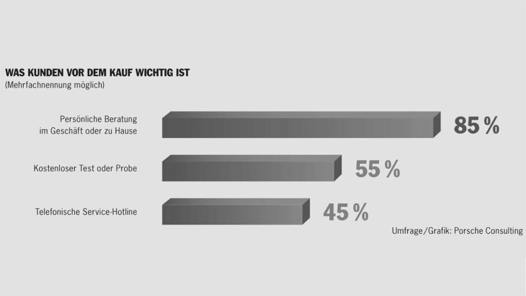 Umfrage, 2016, Porsche Consulting GmbH