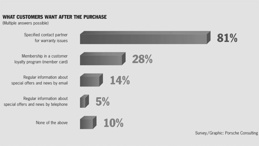Survey, 2016, Porsche Consulting GmbH