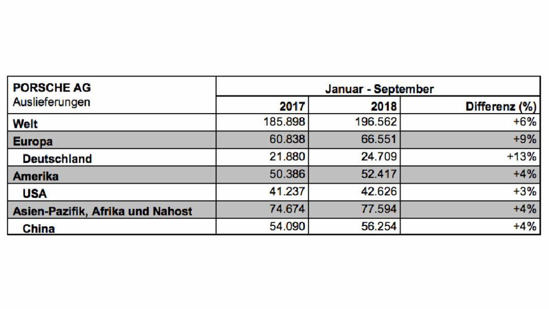 Auslieferungen 3. Quartal, 2018, Porsche AG