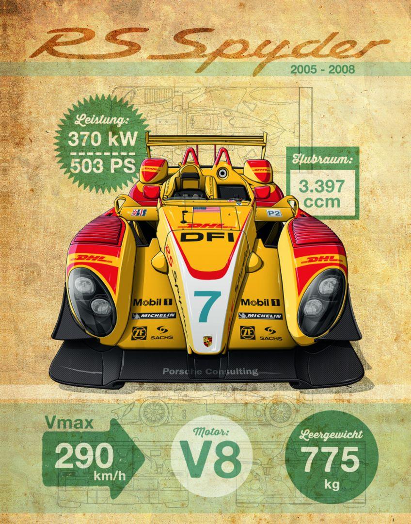 RS Spyder, 2005-2008, Porsche AG